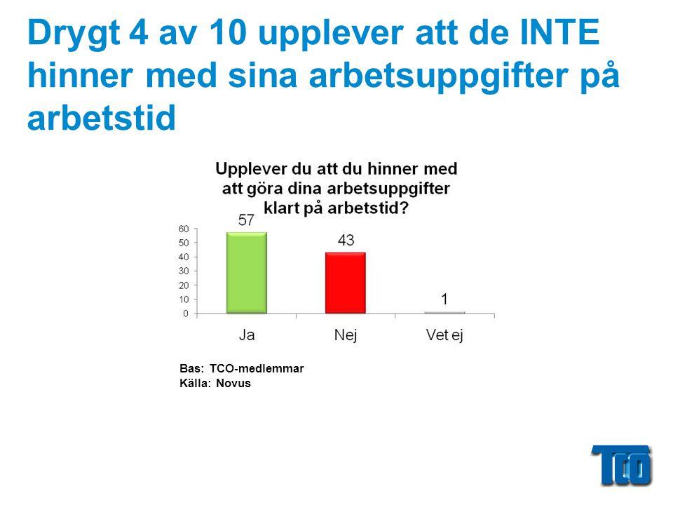 Drygt 4 av 10 upplever att de INTE hinner med sina arbetsuppgifter på arbetstid Bas: TCO-medlemmar Källa: Novus