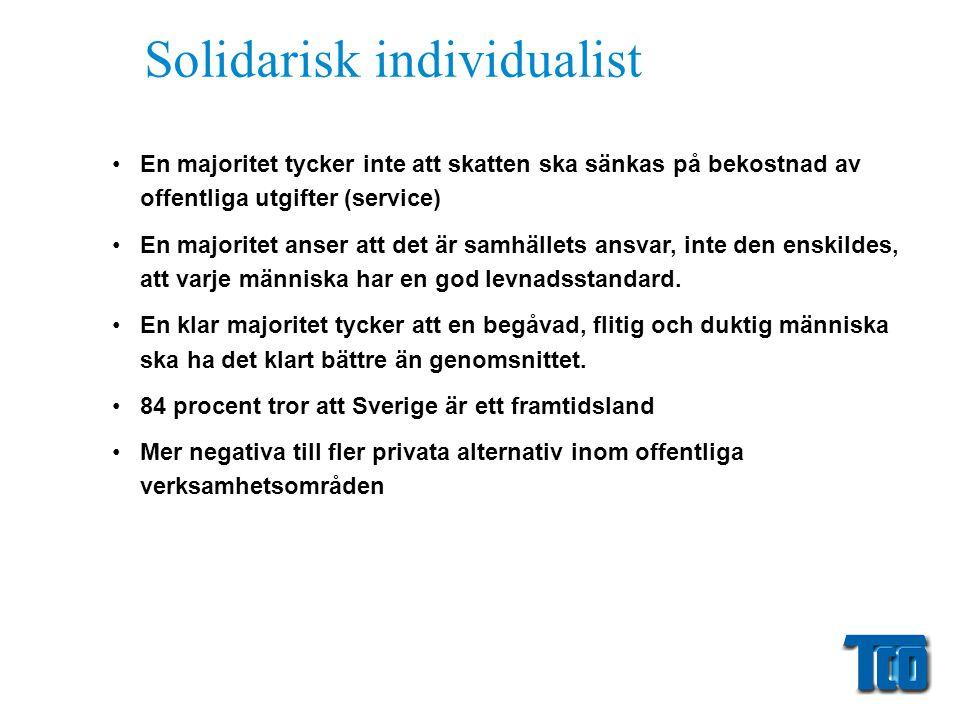 Solidarisk individualist •En majoritet tycker inte att skatten ska sänkas på bekostnad av offentliga utgifter (service) •En majoritet anser att det är samhällets ansvar, inte den enskildes, att varje människa har en god levnadsstandard.