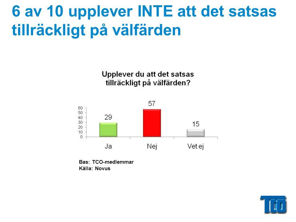 6 av 10 upplever INTE att det satsas tillräckligt på välfärden Bas: TCO-medlemmar Källa: Novus