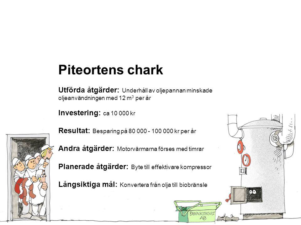 Piteortens chark Utförda åtgärder: Underhåll av oljepannan minskade oljeanvändningen med 12 m 3 per år Investering: ca 10 000 kr Resultat: Besparing p