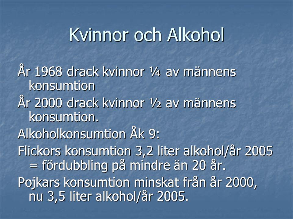 År 1968 drack kvinnor ¼ av männens konsumtion År 2000 drack kvinnor ½ av männens konsumtion. Alkoholkonsumtion Åk 9: Flickors konsumtion 3,2 liter alk