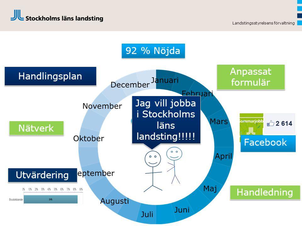 Handlingsplan Landstingsstyrelsens förvaltning 92 % Nöjda Nätverk Utvärdering Anpassat formulär Handledning Jag vill jobba i Stockholms läns landsting