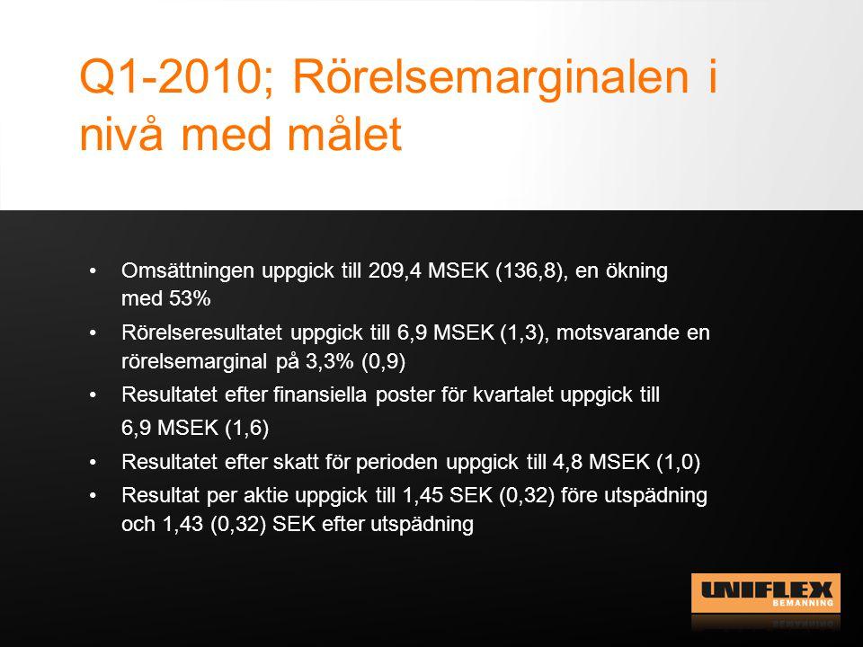 Q1-2010; Rörelsemarginalen i nivå med målet •Omsättningen uppgick till 209,4 MSEK (136,8), en ökning med 53% •Rörelseresultatet uppgick till 6,9 MSEK (1,3), motsvarande en rörelsemarginal på 3,3% (0,9) •Resultatet efter finansiella poster för kvartalet uppgick till 6,9 MSEK (1,6) •Resultatet efter skatt för perioden uppgick till 4,8 MSEK (1,0) •Resultat per aktie uppgick till 1,45 SEK (0,32) före utspädning och 1,43 (0,32) SEK efter utspädning