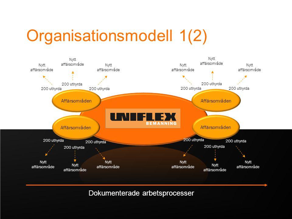 Affärsområden 200 uthyrda Affärsområden 200 uthyrda Affärsområden 200 uthyrda Dokumenterade arbetsprocesser Organisationsmodell 1(2) Nytt affärsområde