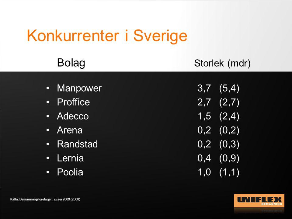 Konkurrenter i Sverige Bolag Storlek (mdr) •Manpower 3,7 (5,4) •Proffice 2,7 (2,7) •Adecco 1,5 (2,4) •Arena 0,2 (0,2) •Randstad 0,2 (0,3) •Lernia 0,4 (0,9) •Poolia 1,0 (1,1) Källa: Bemanningsföretagen, avser 2009 (2008)