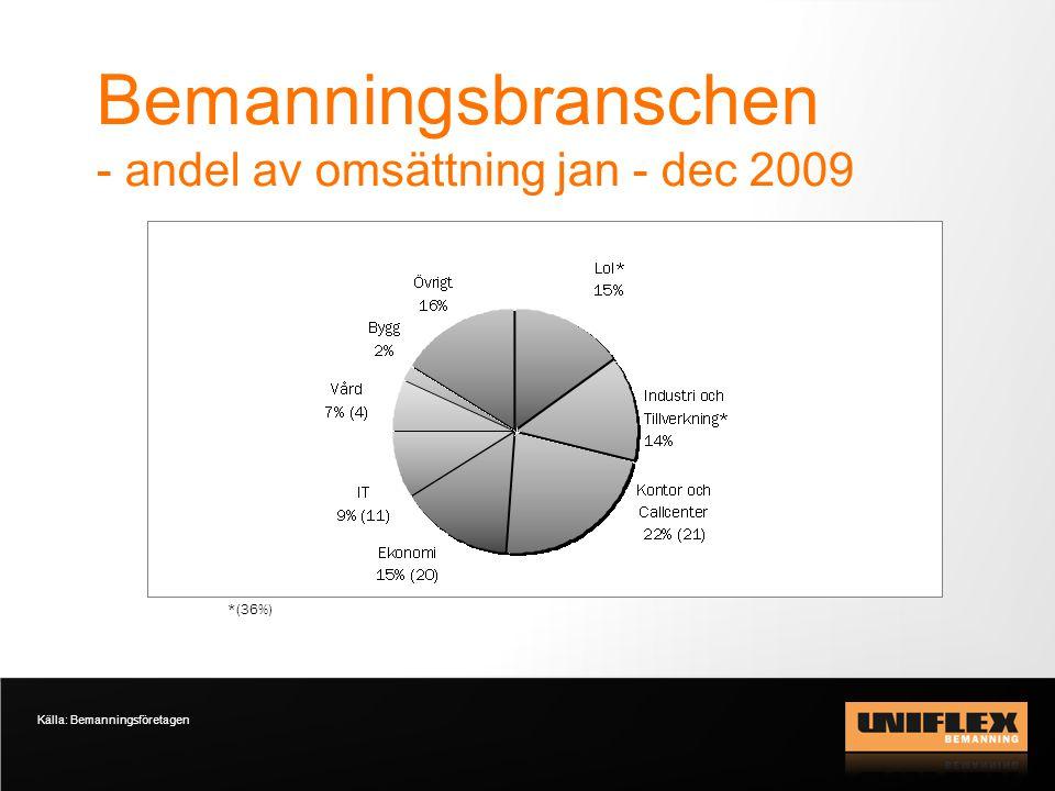 Bemanningsbranschen - andel av omsättning jan - dec 2009 Källa: Bemanningsföretagen *(36%)