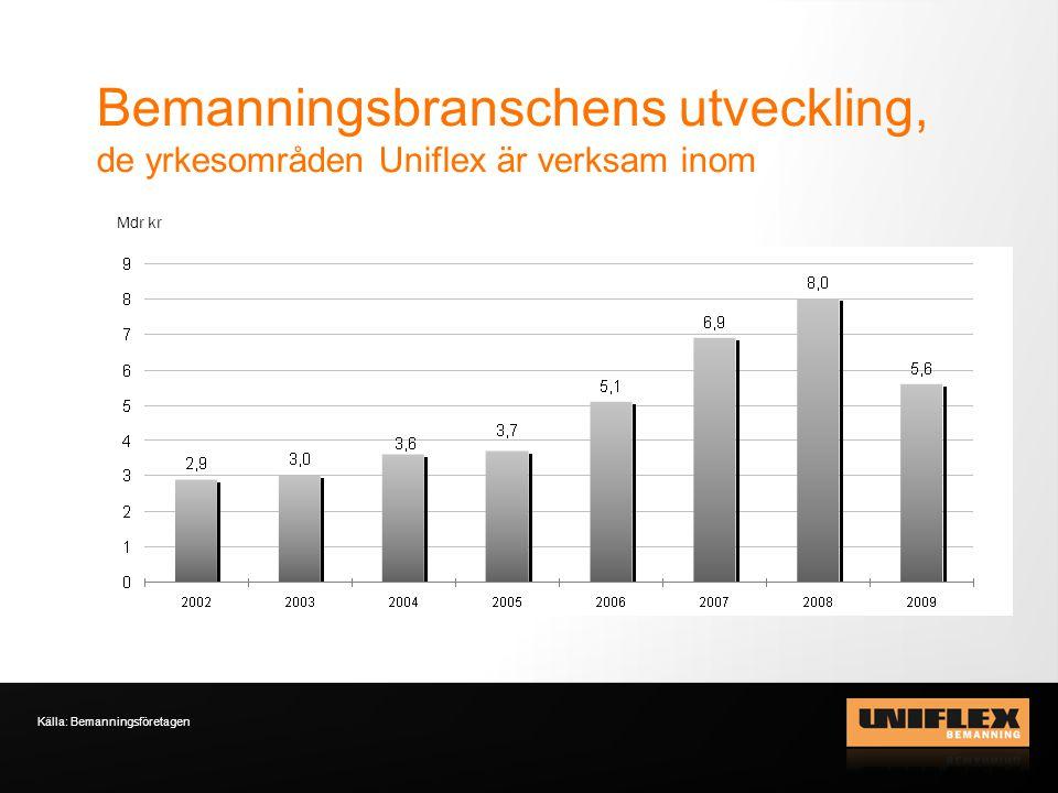 Bemanningsbranschens utveckling, de yrkesområden Uniflex är verksam inom Källa: Bemanningsföretagen Mdr kr