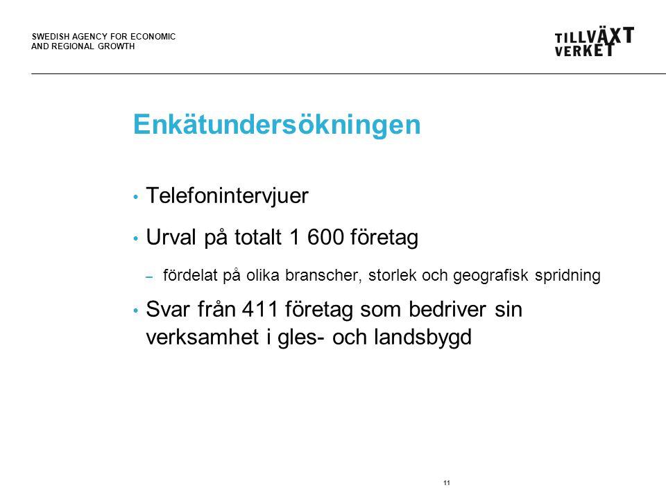 SWEDISH AGENCY FOR ECONOMIC AND REGIONAL GROWTH 11 Enkätundersökningen • Telefonintervjuer • Urval på totalt 1 600 företag – fördelat på olika branscher, storlek och geografisk spridning • Svar från 411 företag som bedriver sin verksamhet i gles- och landsbygd