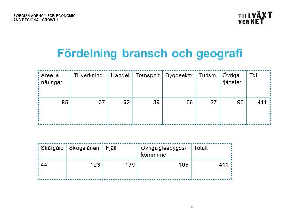 SWEDISH AGENCY FOR ECONOMIC AND REGIONAL GROWTH 12 Fördelning bransch och geografi SkärgårdSkogslänenFjäll Övriga glesbygds- kommuner Totalt 441231391