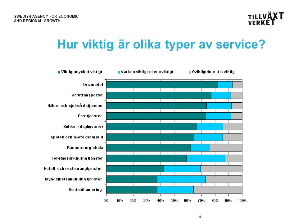 SWEDISH AGENCY FOR ECONOMIC AND REGIONAL GROWTH 16 Hur viktig är olika typer av service?