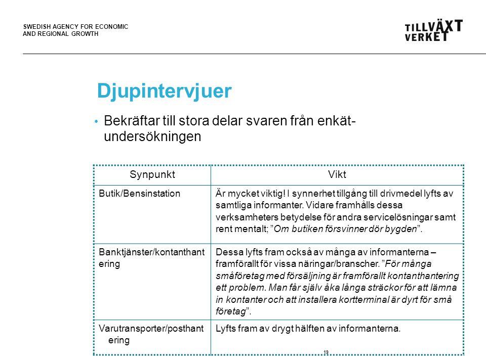 SWEDISH AGENCY FOR ECONOMIC AND REGIONAL GROWTH 19 Djupintervjuer • Bekräftar till stora delar svaren från enkät- undersökningen SynpunktVikt Butik/Be