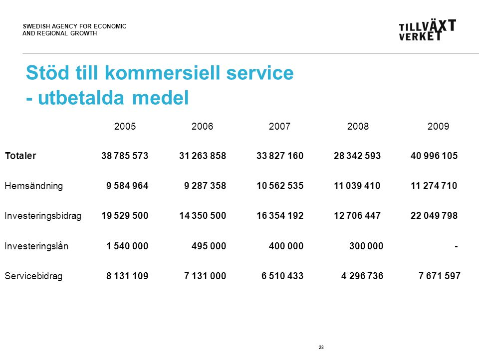 SWEDISH AGENCY FOR ECONOMIC AND REGIONAL GROWTH 28 Stöd till kommersiell service - utbetalda medel 20052006200720082009 Totaler 38 785 573 31 263 858 33 827 160 28 342 593 40 996 105 Hemsändning 9 584 964 9 287 358 10 562 535 11 039 410 11 274 710 Investeringsbidrag 19 529 500 14 350 500 16 354 192 12 706 447 22 049 798 Investeringslån 1 540 000 495 000 400 000 300 000 - Servicebidrag 8 131 109 7 131 000 6 510 433 4 296 736 7 671 597