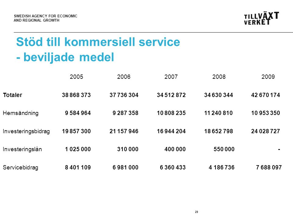 SWEDISH AGENCY FOR ECONOMIC AND REGIONAL GROWTH 29 Stöd till kommersiell service - beviljade medel 20052006200720082009 Totaler 38 868 373 37 736 304 34 512 872 34 630 344 42 670 174 Hemsändning 9 584 964 9 287 358 10 808 235 11 240 810 10 953 350 Investeringsbidrag 19 857 300 21 157 946 16 944 204 18 652 798 24 028 727 Investeringslån 1 025 000 310 000 400 000 550 000 - Servicebidrag 8 401 109 6 981 000 6 360 433 4 186 736 7 688 097