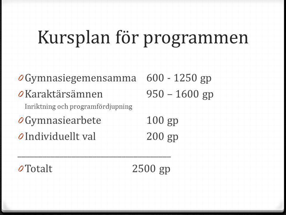 Kursplan för programmen 0 Gymnasiegemensamma 600 - 1250 gp 0 Karaktärsämnen 950 – 1600 gp Inriktning och programfördjupning 0 Gymnasiearbete 100 gp 0