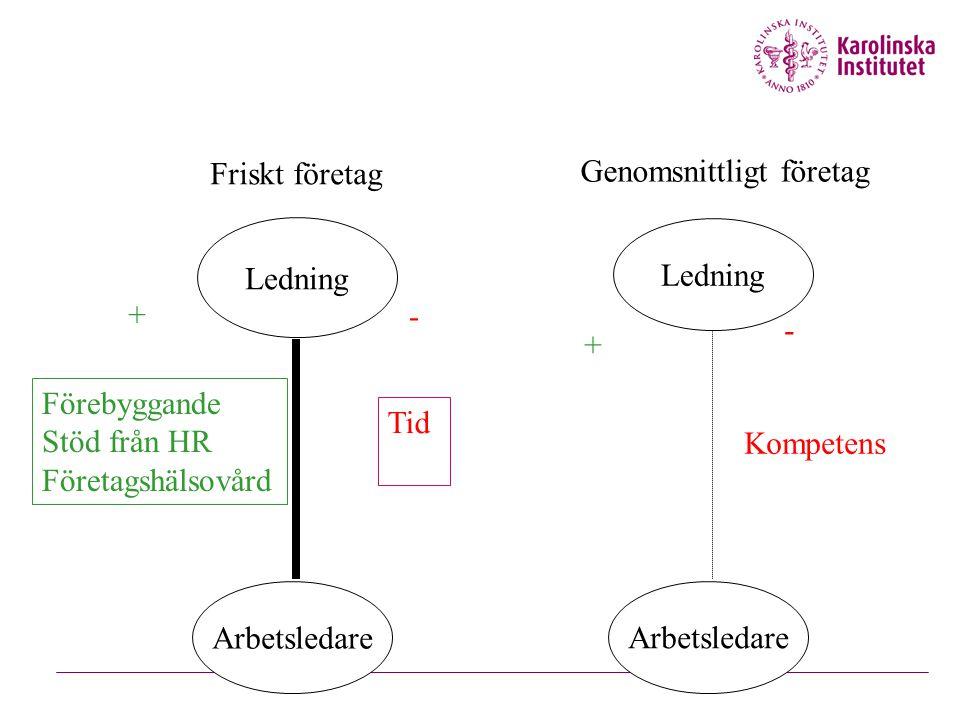 Ledning Arbetsledare Ledning + Förebyggande Stöd från HR Företagshälsovård - Tid - Kompetens + Friskt företag Genomsnittligt företag