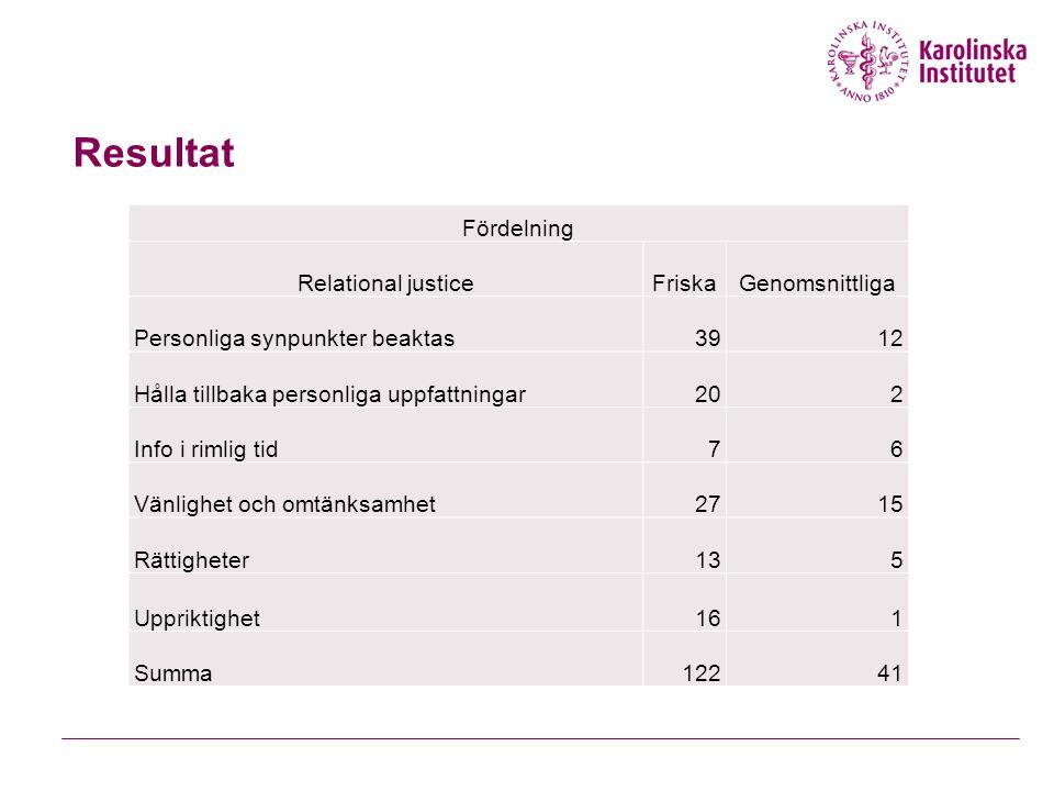 Resultat Fördelning Relational justiceFriskaGenomsnittliga Personliga synpunkter beaktas3912 Hålla tillbaka personliga uppfattningar202 Info i rimlig