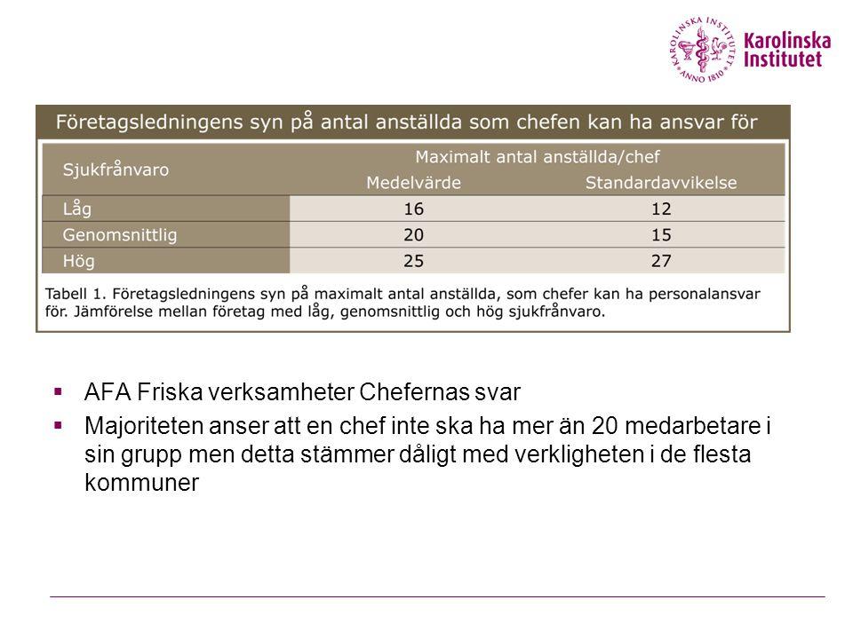  AFA Friska verksamheter Chefernas svar  Majoriteten anser att en chef inte ska ha mer än 20 medarbetare i sin grupp men detta stämmer dåligt med ve