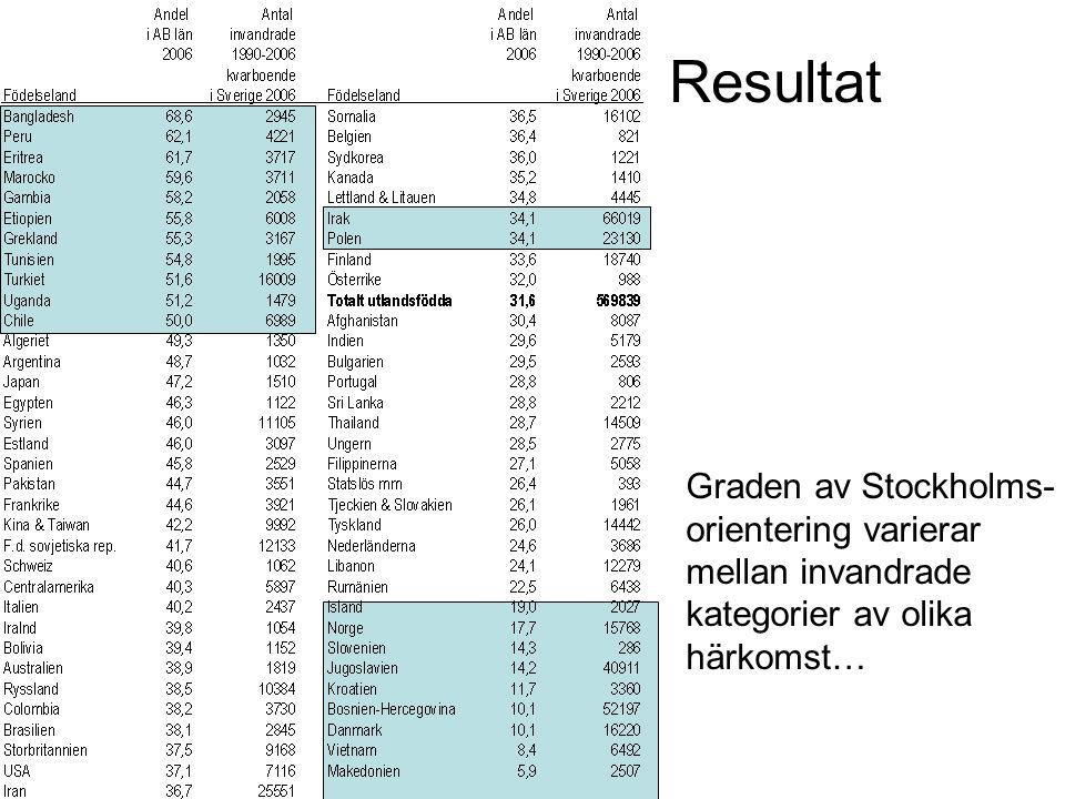 Resultat Graden av Stockholms- orientering varierar mellan invandrade kategorier av olika härkomst…