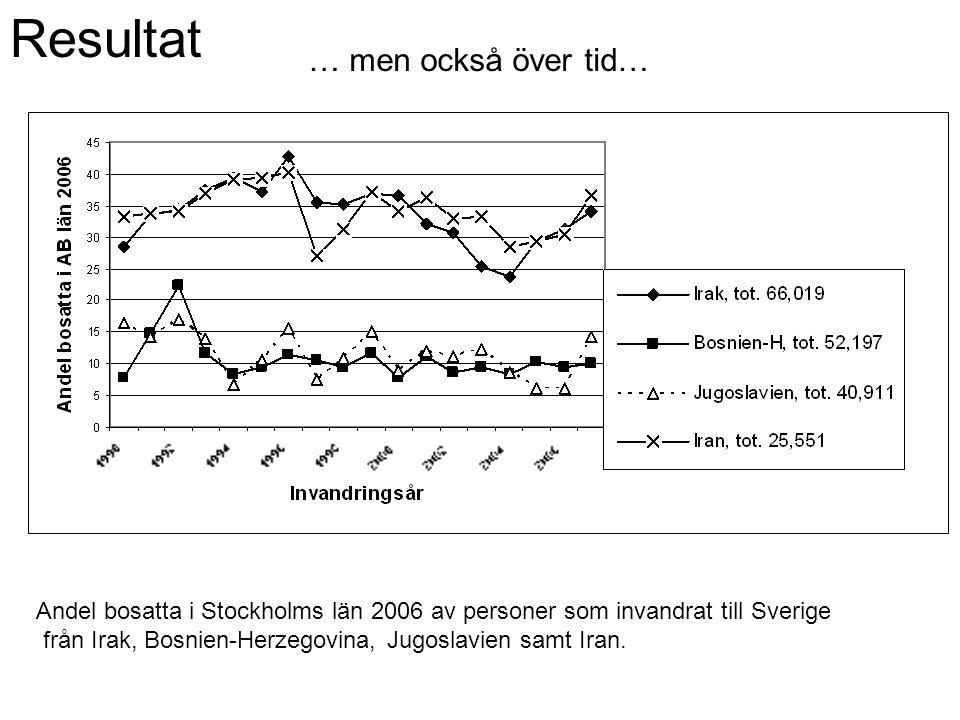 Resultat … men också över tid… Andel bosatta i Stockholms län 2006 av personer som invandrat till Sverige från Irak, Bosnien-Herzegovina, Jugoslavien samt Iran.