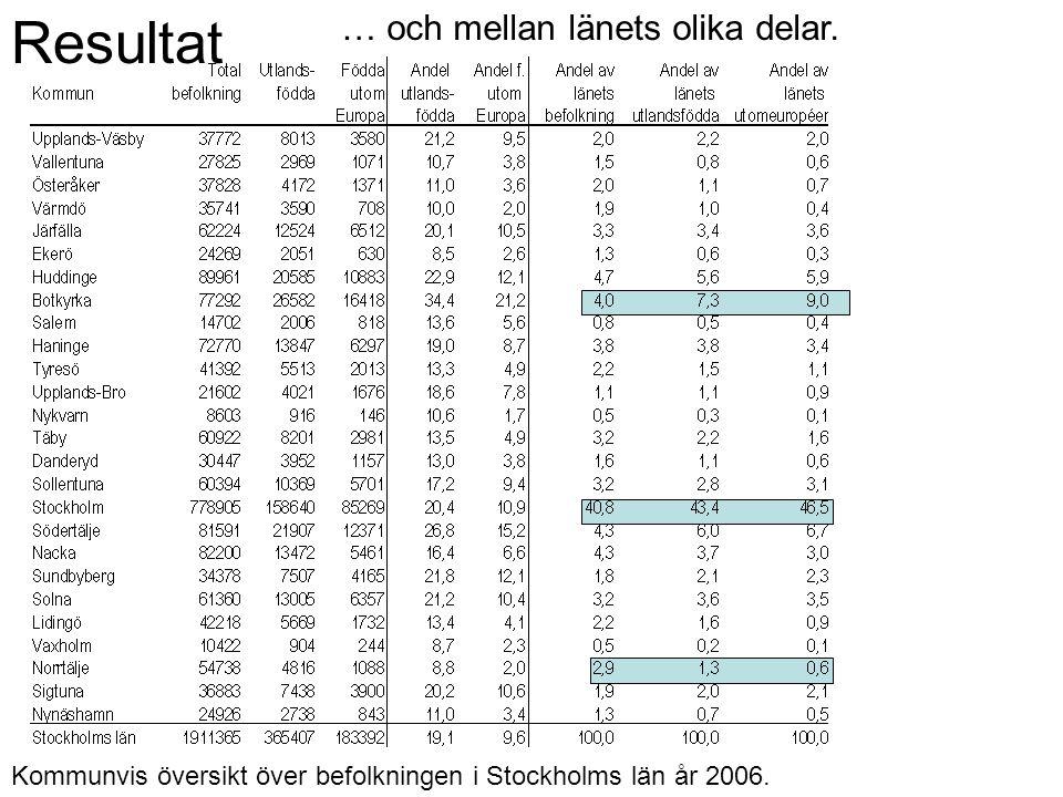 Resultat … och mellan länets olika delar. Kommunvis översikt över befolkningen i Stockholms län år 2006.