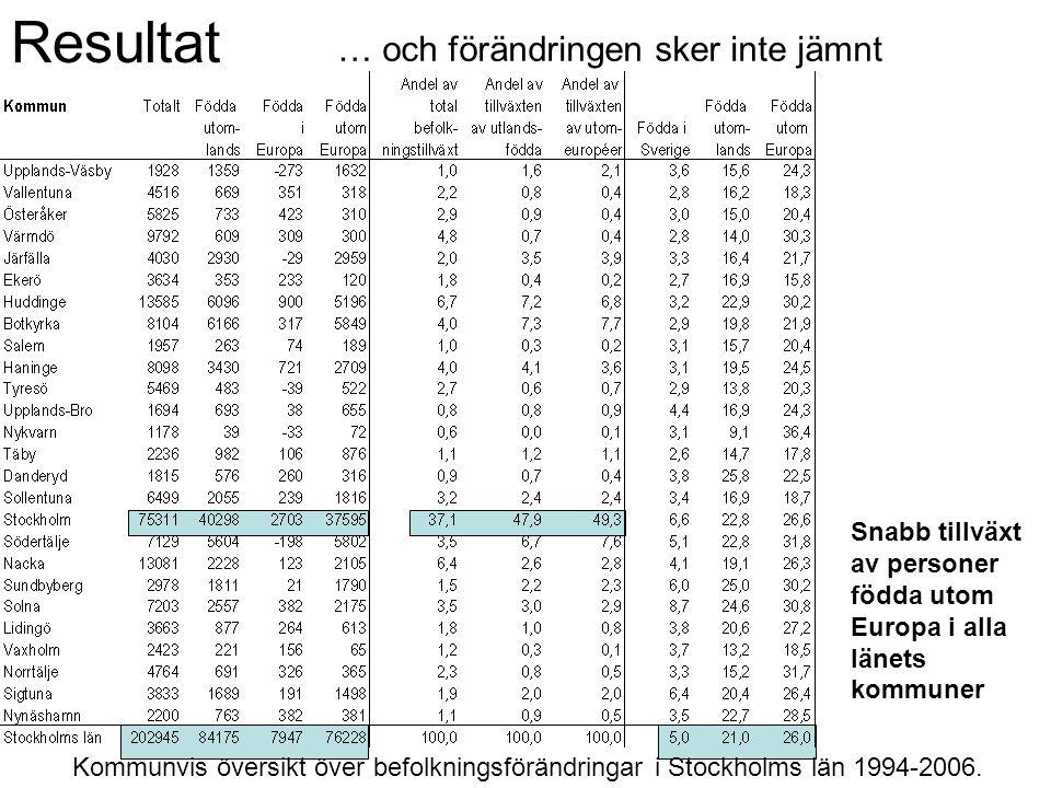 Resultat … och förändringen sker inte jämnt Kommunvis översikt över befolkningsförändringar i Stockholms län 1994-2006. Snabb tillväxt av personer föd