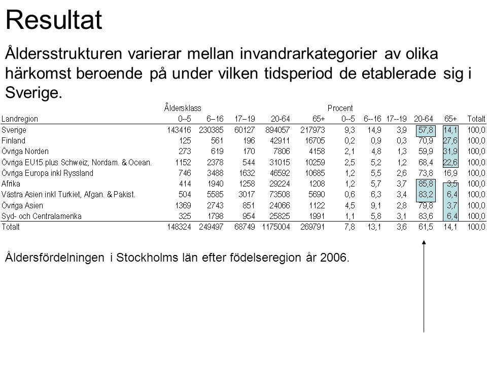 Resultat Åldersstrukturen varierar mellan invandrarkategorier av olika härkomst beroende på under vilken tidsperiod de etablerade sig i Sverige.