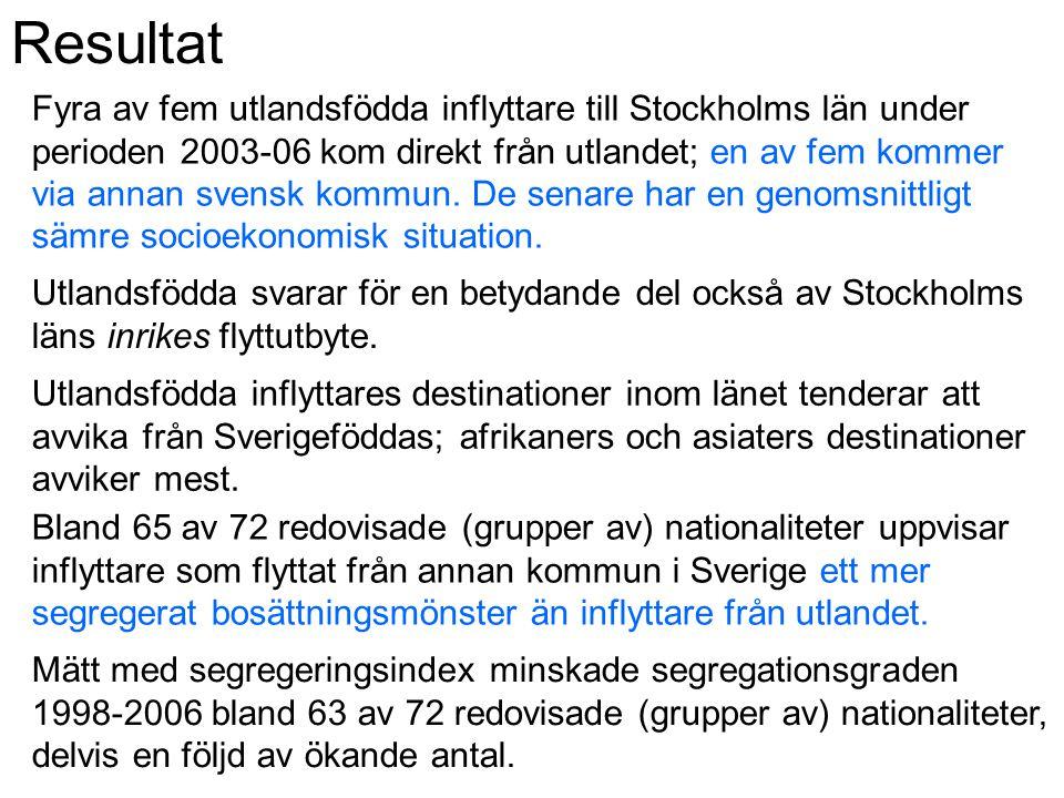 Resultat Fyra av fem utlandsfödda inflyttare till Stockholms län under perioden 2003-06 kom direkt från utlandet; en av fem kommer via annan svensk ko