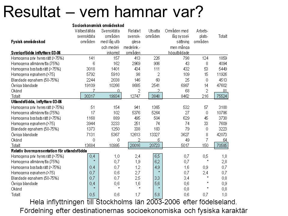 Resultat – vem hamnar var? Hela inflyttningen till Stockholms län 2003-2006 efter födelseland. Fördelning efter destinationernas socioekonomiska och f