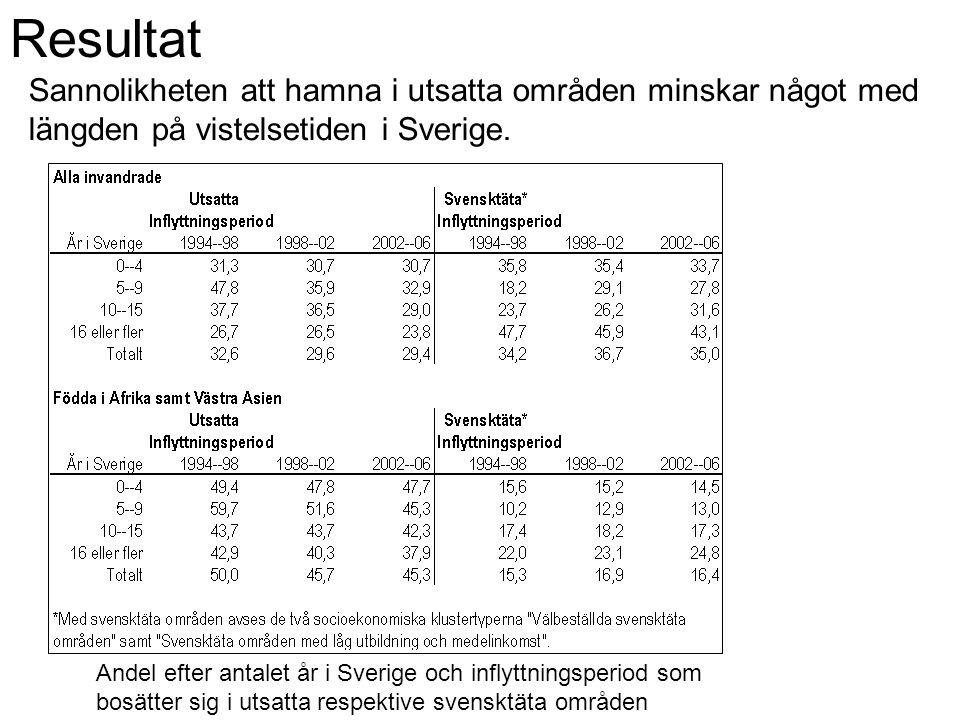 Resultat Sannolikheten att hamna i utsatta områden minskar något med längden på vistelsetiden i Sverige. Andel efter antalet år i Sverige och inflyttn