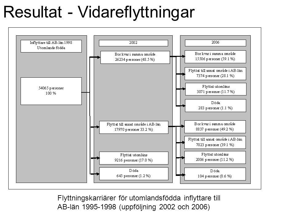 Flyttningskarriärer för utomlandsfödda inflyttare till AB-län 1995-1998 (uppföljning 2002 och 2006) Resultat - Vidareflyttningar