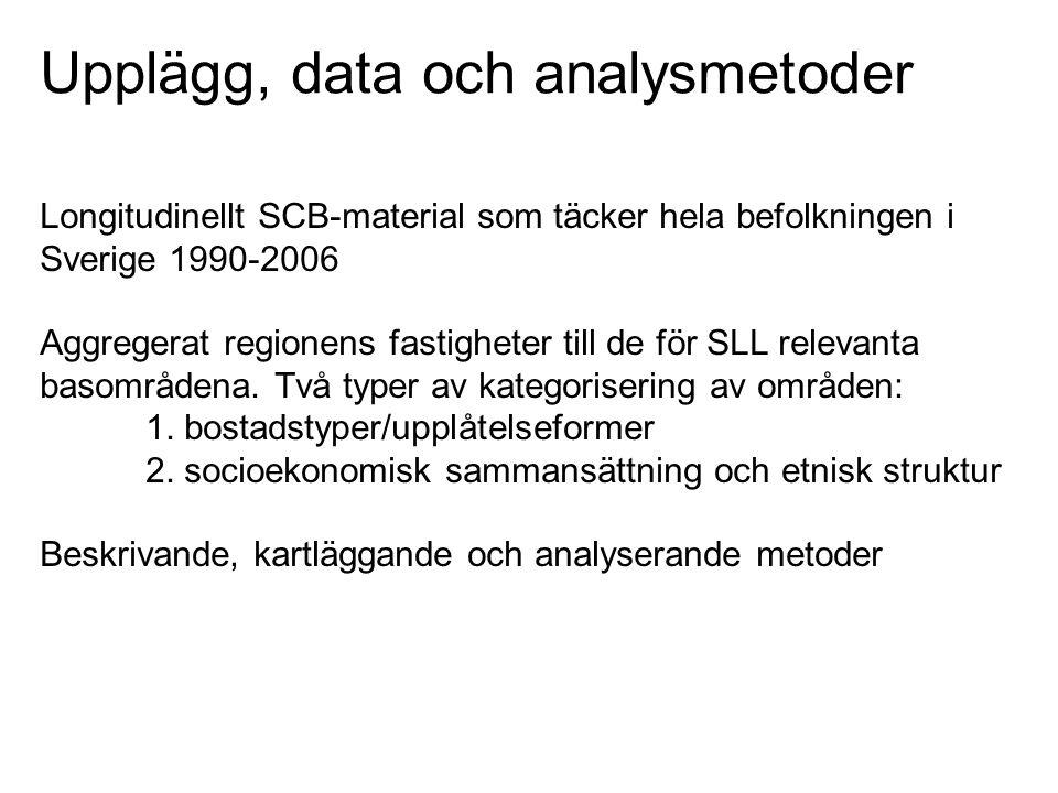 Upplägg, data och analysmetoder Longitudinellt SCB-material som täcker hela befolkningen i Sverige 1990-2006 Aggregerat regionens fastigheter till de för SLL relevanta basområdena.