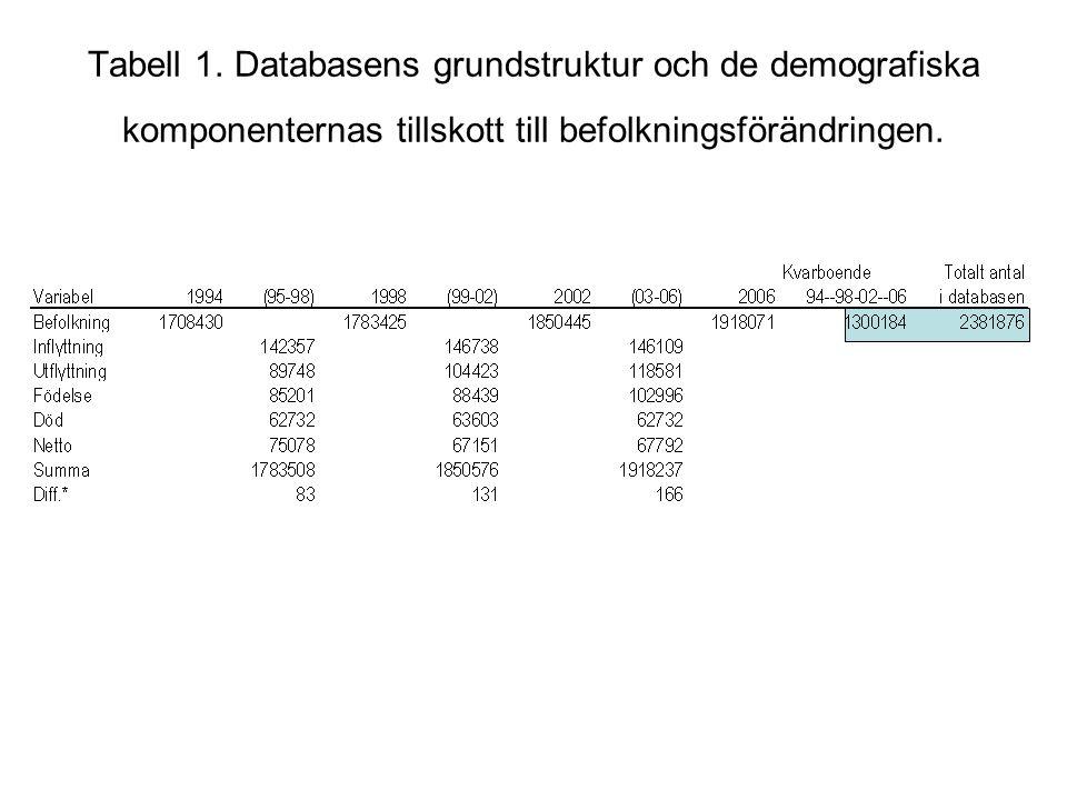 Tabell 1. Databasens grundstruktur och de demografiska komponenternas tillskott till befolkningsförändringen.