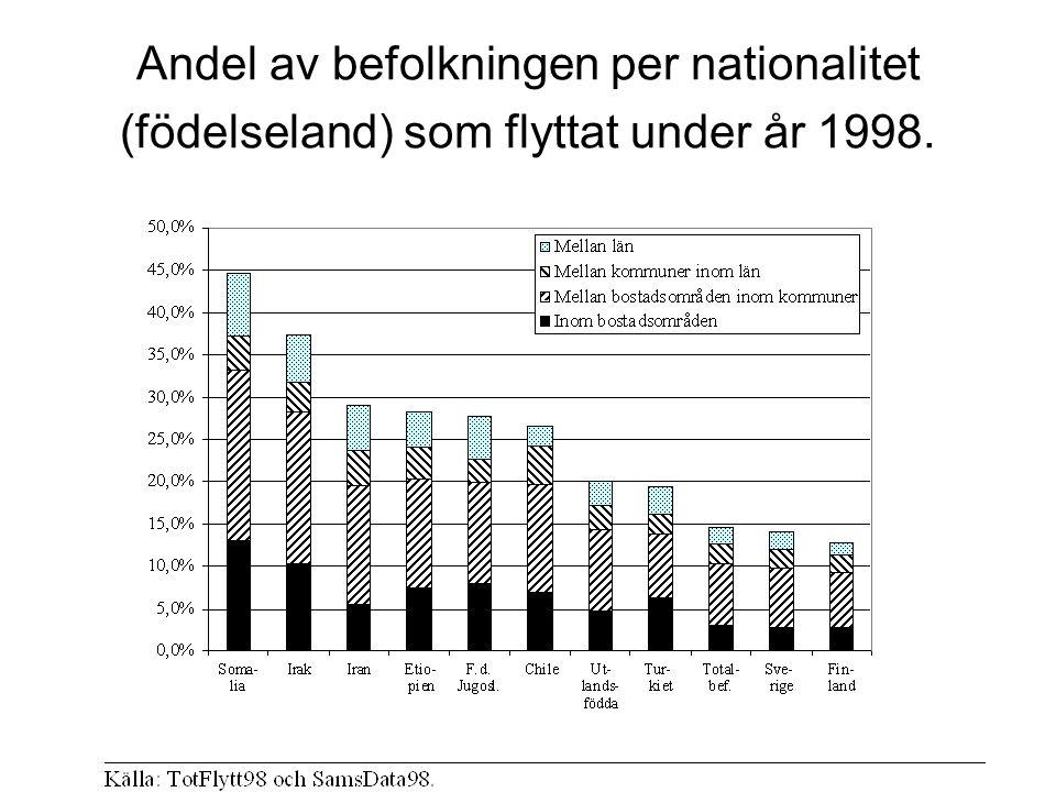 Andel av befolkningen per nationalitet (födelseland) som flyttat under år 1998.