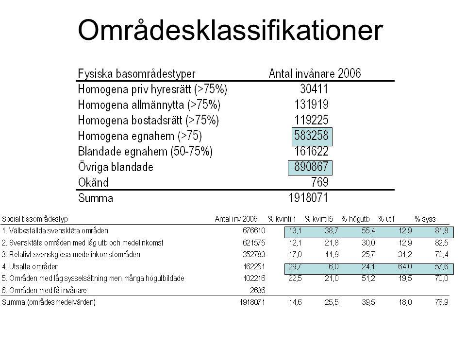 Resultat Stockholmskommunernas sammansättning av basområdestyper varierar stort.