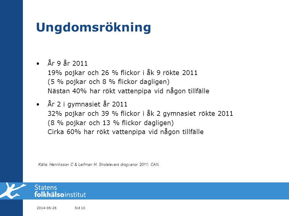 2014-06-26Sid 10 Ungdomsrökning •År 9 år 2011 19% pojkar och 26 % flickor i åk 9 rökte 2011 (5 % pojkar och 8 % flickor dagligen) Nästan 40% har rökt vattenpipa vid någon tillfälle •År 2 i gymnasiet år 2011 32% pojkar och 39 % flickor i åk 2 gymnasiet rökte 2011 (8 % pojkar och 13 % flickor dagligen) Cirka 60% har rökt vattenpipa vid någon tillfälle Källa: Henriksson C & Leifman H.