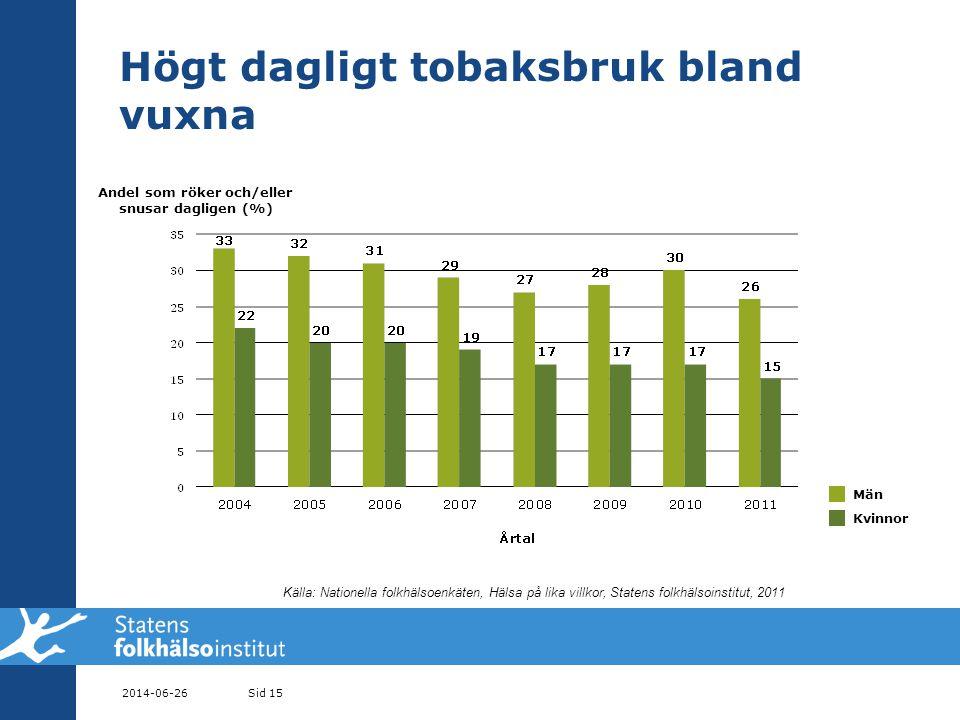 Högt dagligt tobaksbruk bland vuxna 2014-06-26Sid 15 Andel som röker och/eller snusar dagligen (%) Män Kvinnor Källa: Nationella folkhälsoenkäten, Hälsa på lika villkor, Statens folkhälsoinstitut, 2011