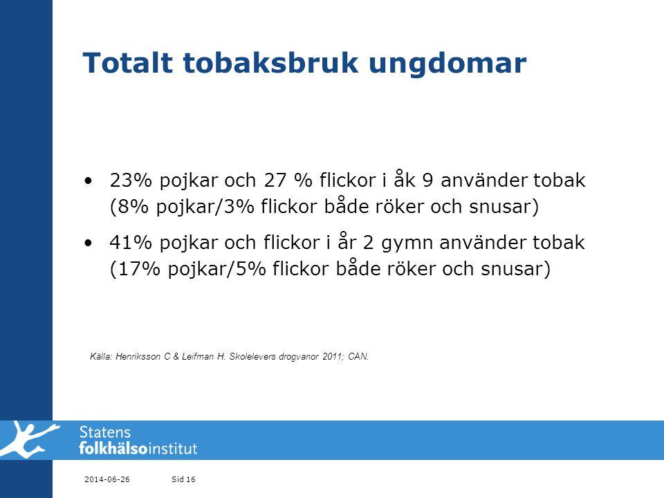 Totalt tobaksbruk ungdomar •23% pojkar och 27 % flickor i åk 9 använder tobak (8% pojkar/3% flickor både röker och snusar) •41% pojkar och flickor i år 2 gymn använder tobak (17% pojkar/5% flickor både röker och snusar) 2014-06-26Sid 16 Källa: Henriksson C & Leifman H.