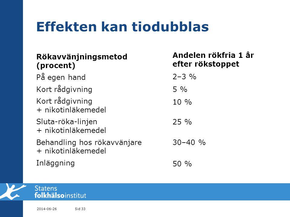 Effekten kan tiodubblas Rökavvänjningsmetod (procent) På egen hand Kort rådgivning Kort rådgivning + nikotinläkemedel Sluta-röka-linjen + nikotinläkemedel Behandling hos rökavvänjare + nikotinläkemedel Inläggning Andelen rökfria 1 år efter rökstoppet 2–3 % 5 % 10 % 25 % 30–40 % 50 % 2014-06-26Sid 33