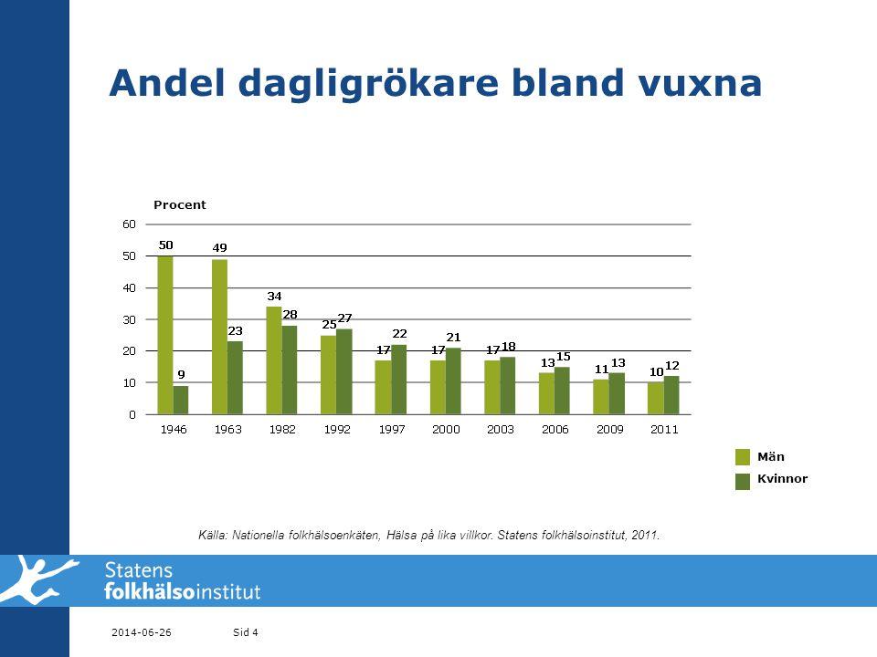 2014-06-26Sid 4 Andel dagligrökare bland vuxna Procent Män Kvinnor Källa: Nationella folkhälsoenkäten, Hälsa på lika villkor.