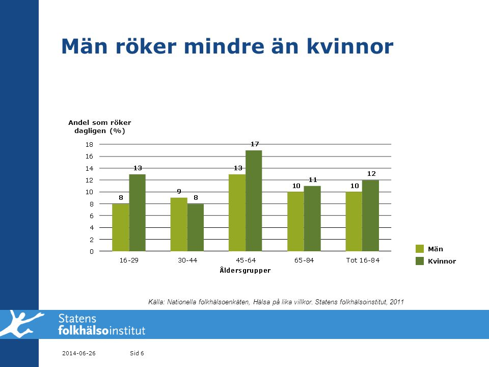 Män röker mindre än kvinnor 2014-06-26Sid 6 Andel som röker dagligen (%) Män Kvinnor Källa: Nationella folkhälsoenkäten, Hälsa på lika villkor.