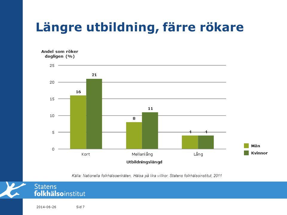Rökavvänjning vid operation Svensk studie • Rökavvänjning 4 veckor före ortopedisk operation • 58 % slutade röka • 33 % rökfria fortfarande efter 1 år • Antalet operationskomplikationer halverades Dansk studie • Sårinfektioner minskade från 31 till 5% • Hjärt-kärlkomplikationer minskade från 10 till 0% • Lunginflammationer minskade • Blodproppar i ben och lungor minskade • Risken för ny operation minskade från 15 till 4% • Den totala vårdtiden minskade med 2 dagar • Mer info, se http://www.enrokfrioperation.se/ 2014-06-26Sid 48