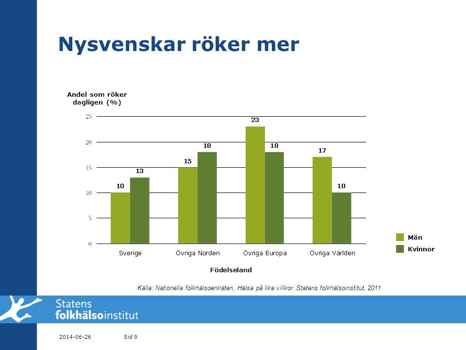 Nysvenskar röker mer 2014-06-26Sid 9 Män Kvinnor Andel som röker dagligen (%) Källa: Nationella folkhälsoenkäten, Hälsa på lika villkor.