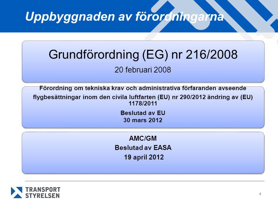 Regelframtagning Regelframtagning inom EU/EASA (1) 1.EU-parlamentet beslutar om övergripande lagstiftning ('Basic Regulation', 'grundförordningen') 2.I grundförordningen uppdras Kommissionen att ta fram tillämpningsförordningar 3.Kommissionen ger EASA uppdrag att lämna förslag till tillämpningsförordningar 4.EASA använder arbetsgrupper som arbetar fram förslag till bindande regler (IR) och icke-bindande regler (AMC och GM)