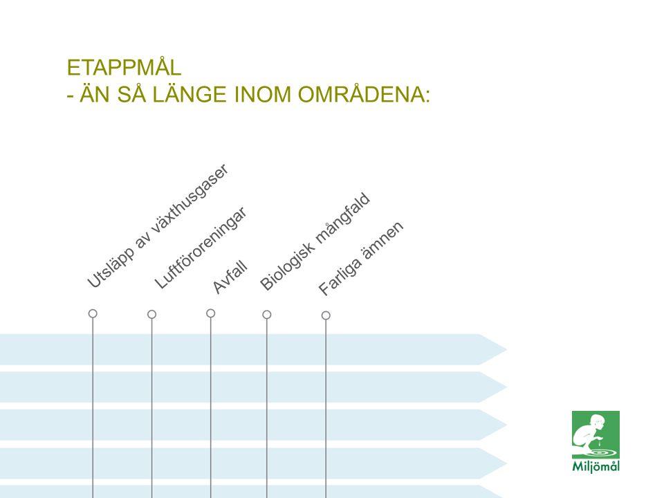 ETAPPMÅL - ÄN SÅ LÄNGE INOM OMRÅDENA: Luftföroreningar Avfall Biologisk mångfald Farliga ämnen Utsläpp av växthusgaser