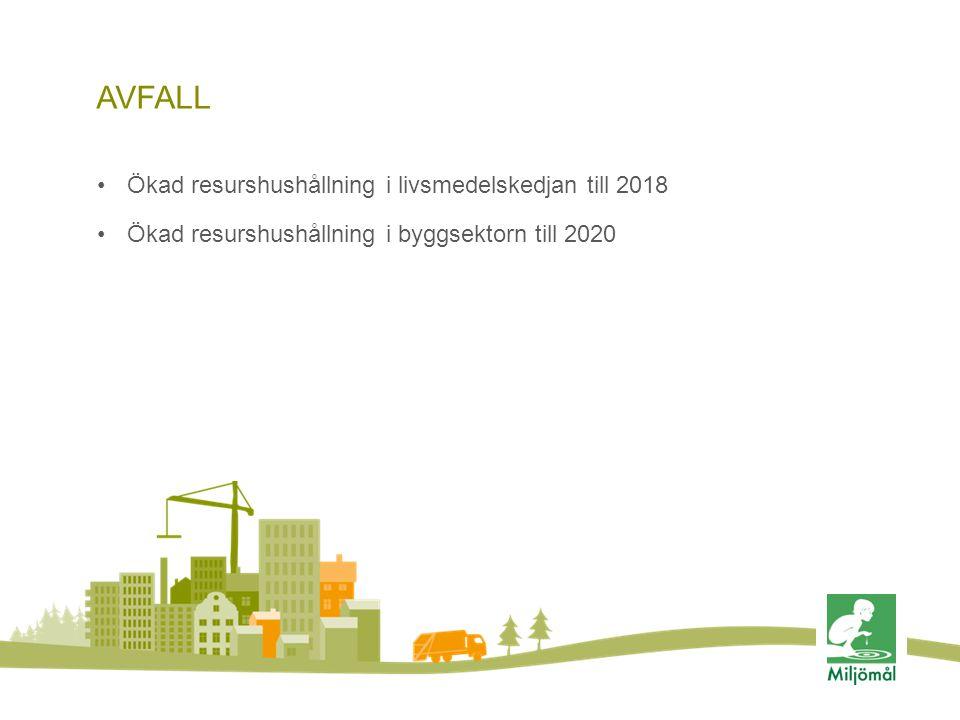 AVFALL •Ökad resurshushållning i livsmedelskedjan till 2018 •Ökad resurshushållning i byggsektorn till 2020