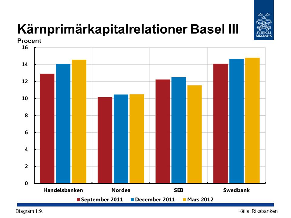 Kärnprimärkapitalrelationer Basel III Procent Källa: RiksbankenDiagram 1:9.