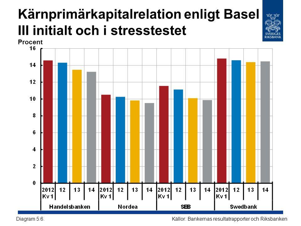 Kärnprimärkapitalrelation enligt Basel III initialt och i stresstestet Procent Källor: Bankernas resultatrapporter och RiksbankenDiagram 5:6.