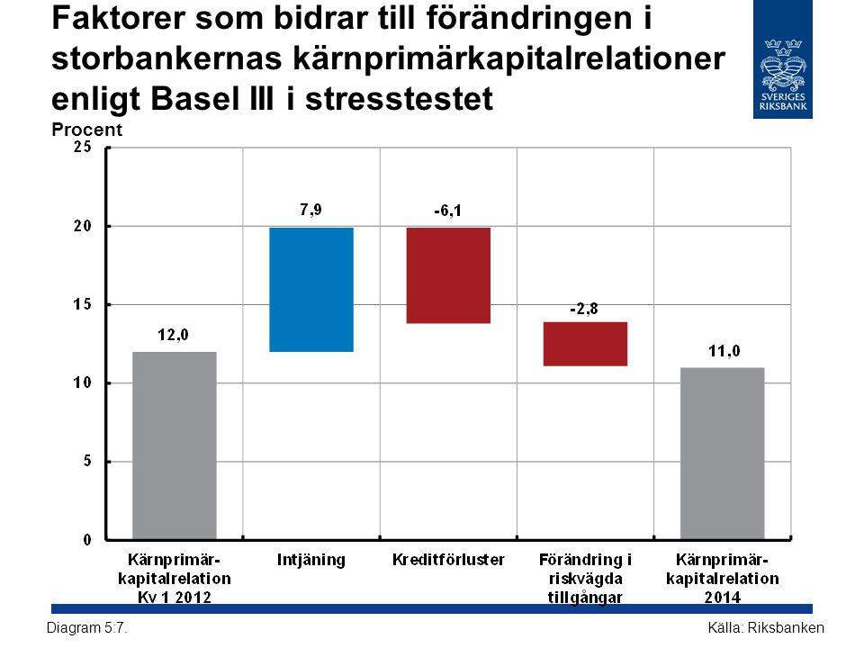 Faktorer som bidrar till förändringen i storbankernas kärnprimärkapitalrelationer enligt Basel III i stresstestet Procent Källa: RiksbankenDiagram 5:7