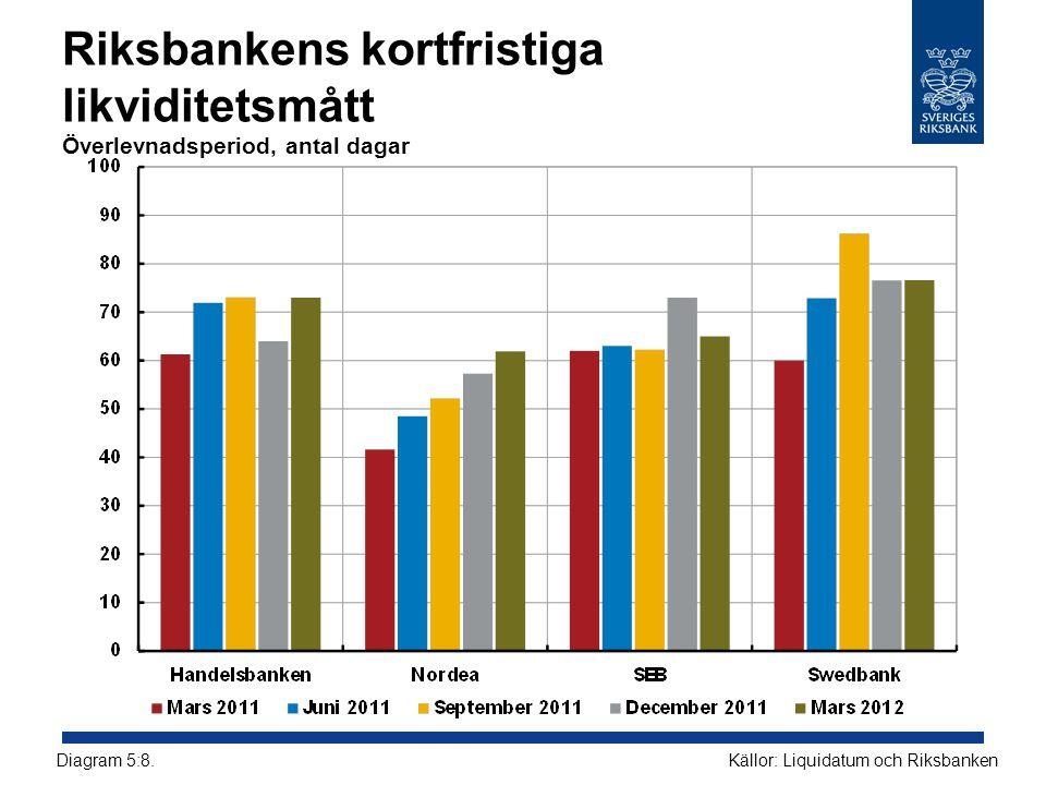 Riksbankens kortfristiga likviditetsmått Överlevnadsperiod, antal dagar Källor: Liquidatum och RiksbankenDiagram 5:8.