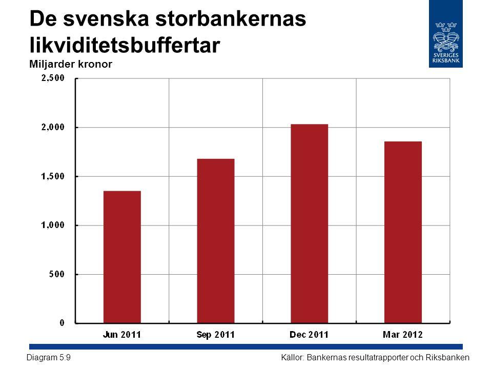De svenska storbankernas likviditetsbuffertar Miljarder kronor Källor: Bankernas resultatrapporter och RiksbankenDiagram 5:9